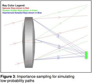 Importance sampling for simulating low-probability paths
